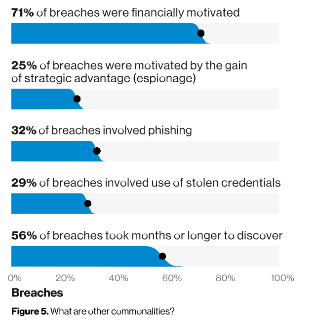 Data breaches happen, and they can halt startup growth in its tracks.